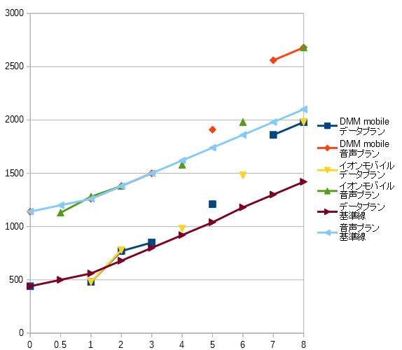 シンSIMプラン 容量別利用金比較